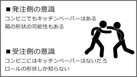 発注側の意識:コンビニでもキッチンペーパーはある。箱の形状の可能性もある。  受注側の意識:コンビニにはキッチンペーパーはないだろ。ロールの形状しか知らない。